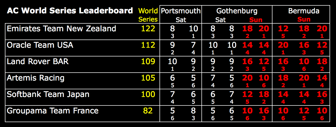 America's Cup World Series Standings after Bermuda - October 2015