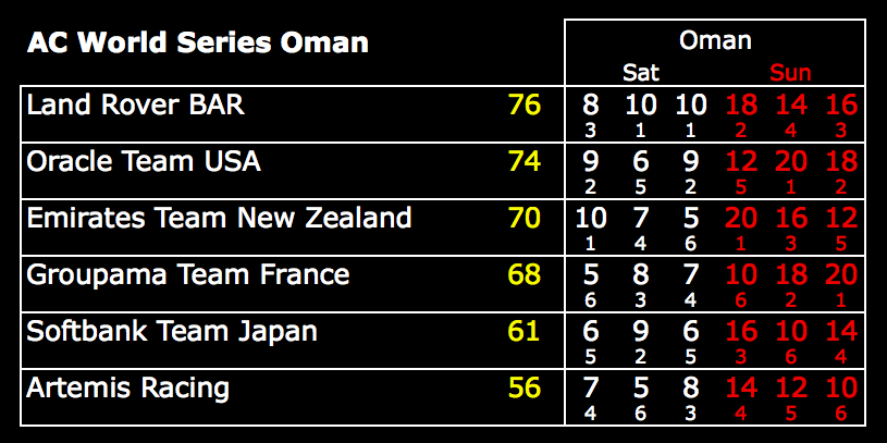America's Cup World Series Oman results