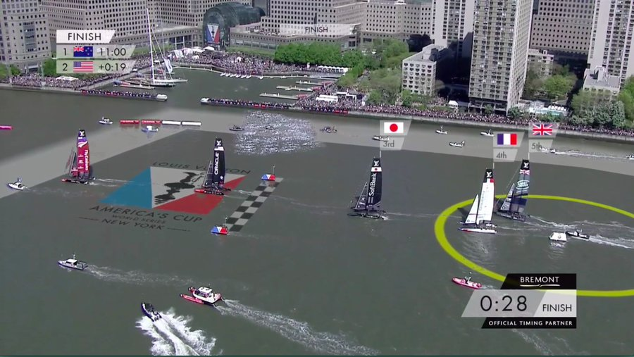 Race 3 Finish: Team New Zealand and Oracle have crossed the checkered finish line. Team Japan, Team France and BAR follow.