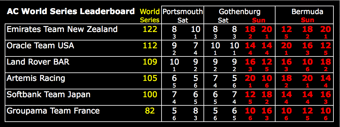 America's Cup World Series Leaderboard