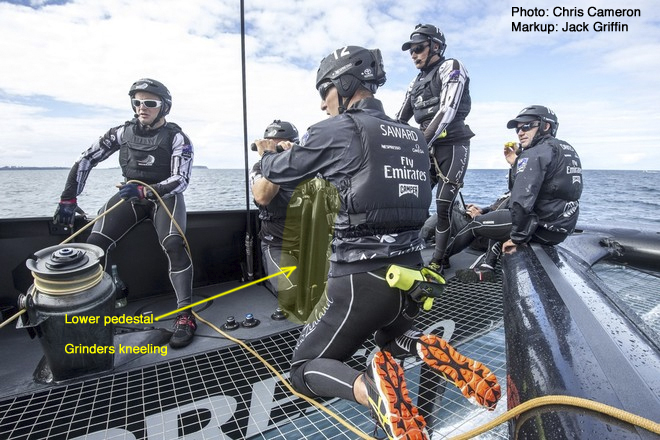 America's Cup ETNZ lowered the pedestals on their second AC72, to reduce windage