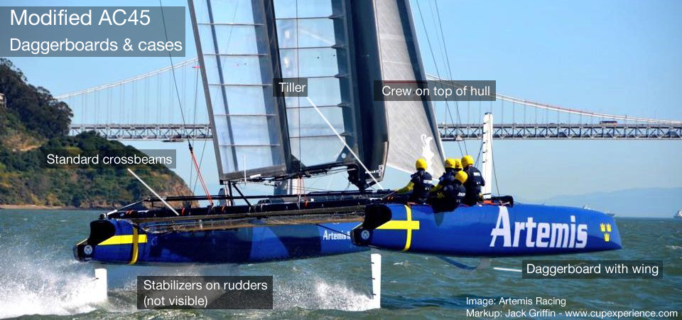 IN 2013 ARTEMIS SHOWED STABLE FOILING USING STRAIGHT DAGGERBOARDS WITH ANGLED WINGLETS.