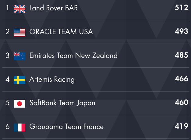 America's Cup World Series Final Results