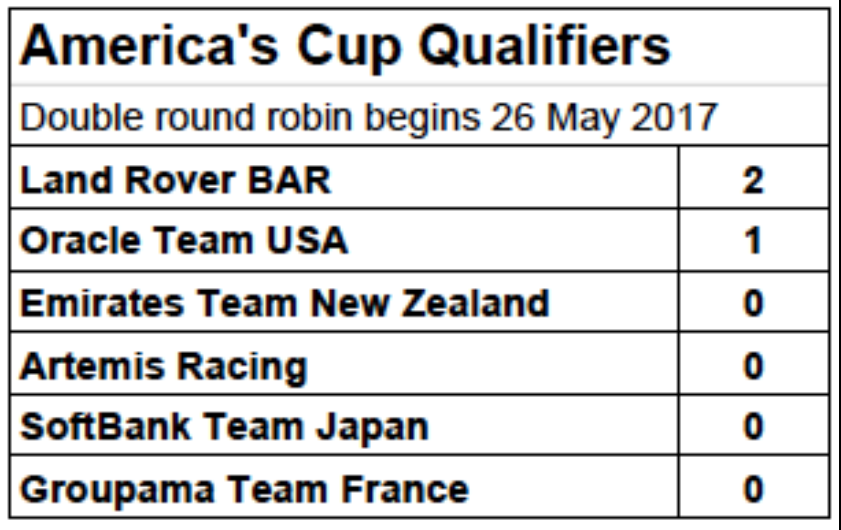 America's Cup World Series Final Standings