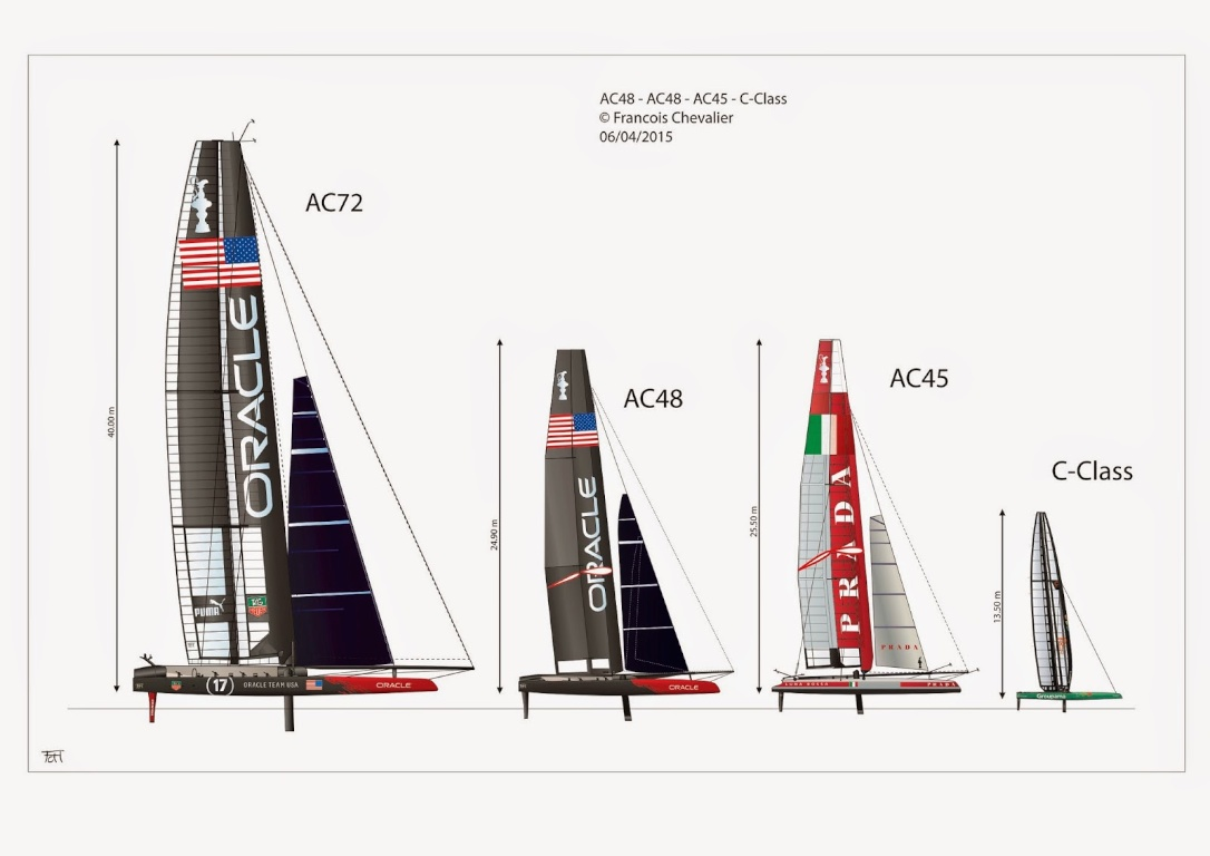 America's Cup - The AC48 is dramatically less impressive than the AC72. The AC45, with its wing extension, is taller.     Thanks to François Chevalier for this comparison.