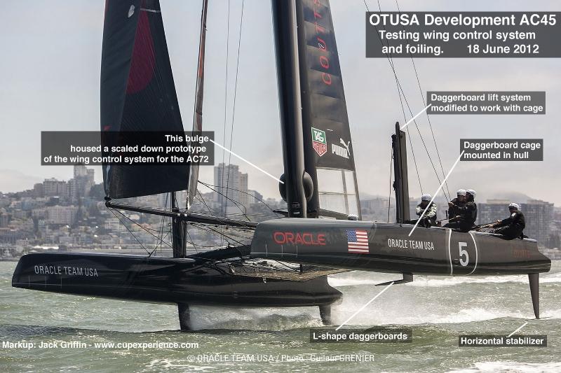 America's Cup Oracle Team USA AC45