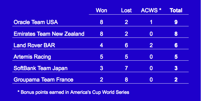 America's Cup Qualifiers results